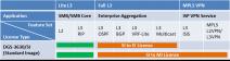 D-Link DGS-3630-52PC-SM-LIC rozšiřující licence