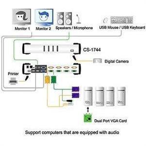 ATEN 4port KVME USB, LAN, USB hub, audio, 1, 2m